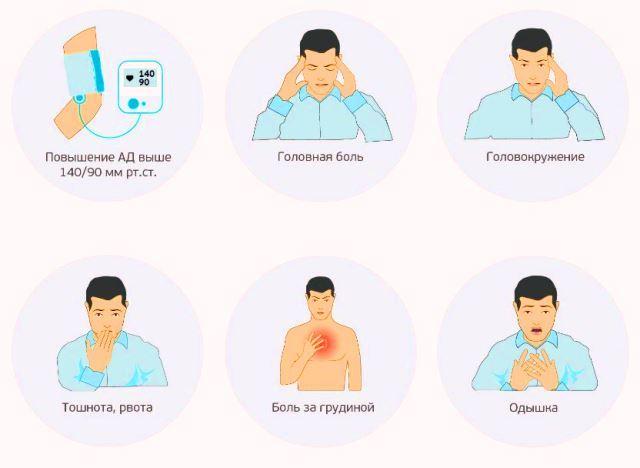 Гипертония 2 степени: симптомы и лечение, риски и прогноз