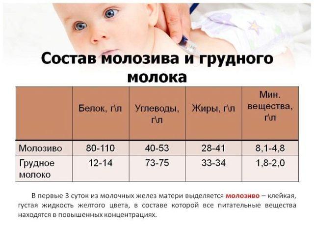 Молозиво при беременности: на каком сроке появляется и начинает выделяться