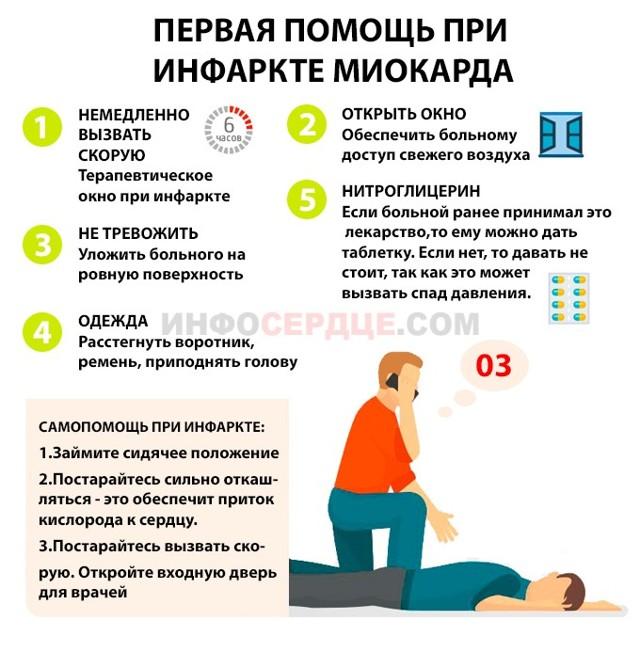 Предынфарктное состояние: симптомы и признаки у женщин и мужчин, лечение и последствия