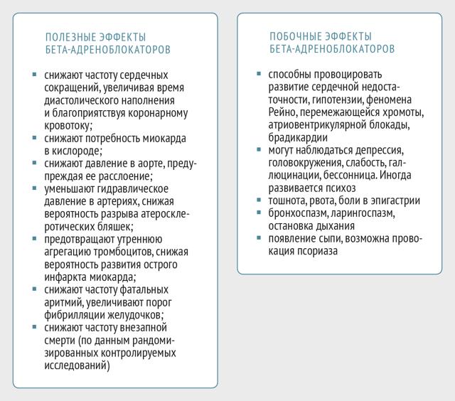 Бета блокаторы список от гипертонии