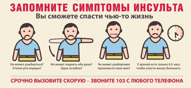 Признаки инсульта у мужчин, симптомы и первая помощь
