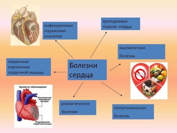 Как болит сердце: симптомы кардиальной и внекардиальной патологии