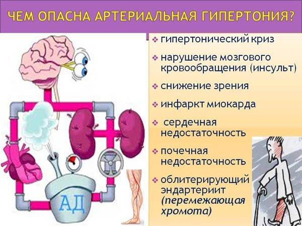 Давление 160 на 90: что это значит, что делать, какие лекарства принять