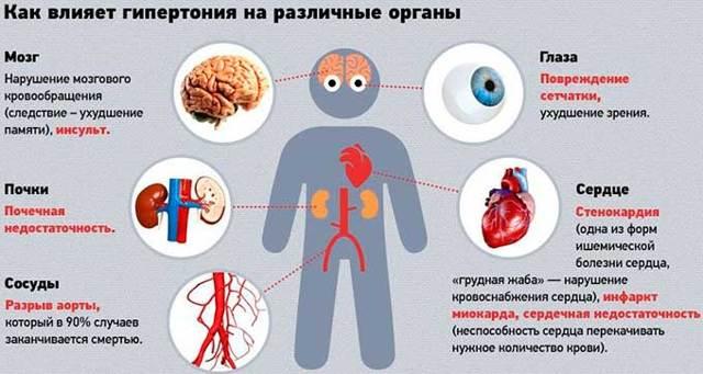 Гипертония 1 степени: симптомы и лечение, риски осложнений и прогноз