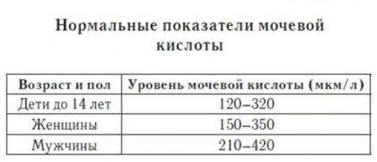 Мочевая кислота в крови: норма у женщин и мужчин по возрасту (таблица)