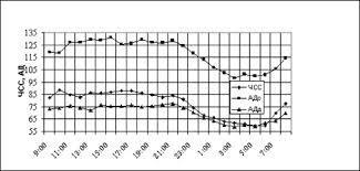 Циркадный индекс: что это такое, нормы, снижен, повышен и что это значит