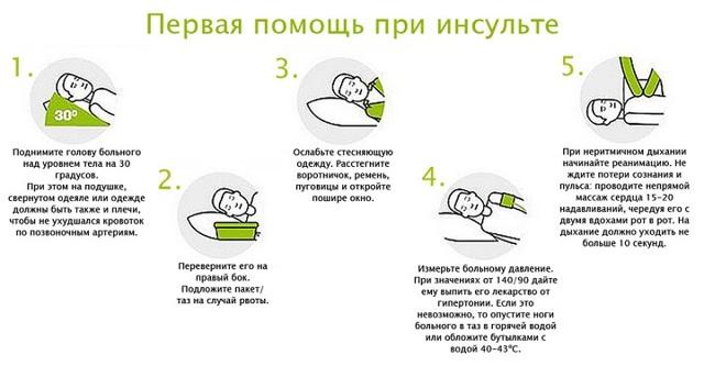 Первая помощь при инсульте в домашних условиях до приезда скорой