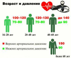 Давление 100 на 80: что значит, что делать, опасность и последствия